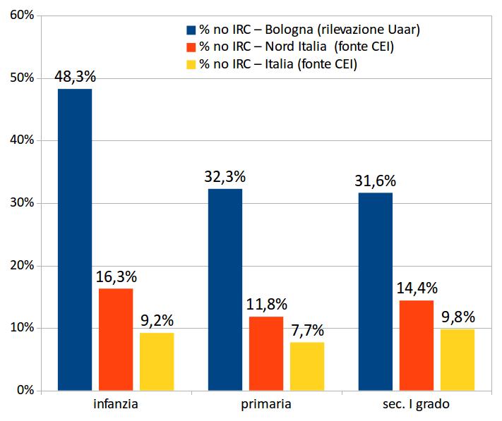 % non frequentanti IRC a confronto: Bologna, Nord Italia, Italia